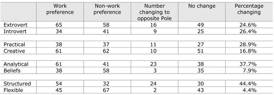Table 1.	Work and non-work preferences