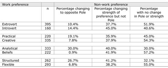 Table 2.	Work and non-work preferences for the total sample
