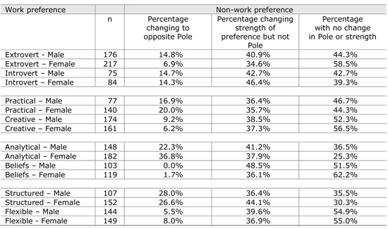 Table 3.	Work and non-work preferences for gender samples:  Male and Female