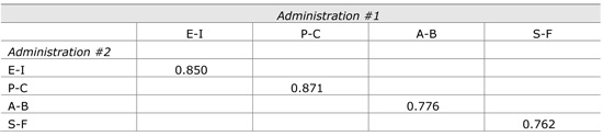Table 1.  Correlation table of Administration 1 and Administration 2:  Individual scales