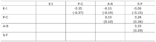 Table 1.	Scale intercorrelations for Asian sample (n=1,691)