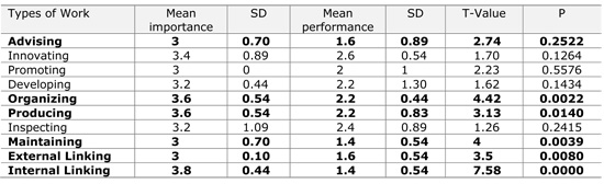 Table 5.2   Differences between importance and performance in Types of Work