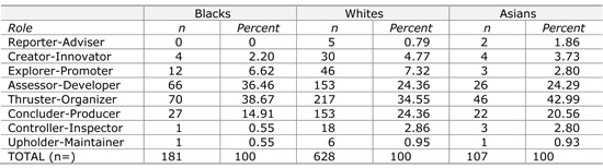 Table 3.1  Major role preferences of Black, White and Asian South Africans