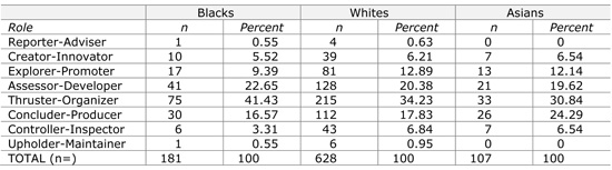 Table 3.2  First related role preference of Black, White and Asian South Africans