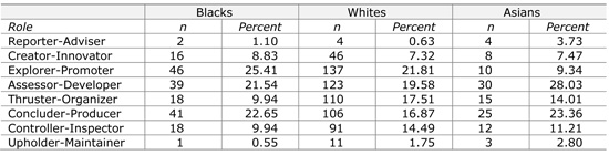 Table 3.3  Second related role preference of Black, White and Asian South Africans