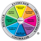 Team Management Wheel